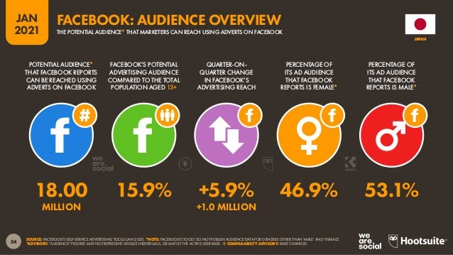 55 JAN 2021 SOURCE: FACEBOOK'S SELF-SERVICE ADVERTISING TOOLS (JAN 2021). BASED ON FACEBOOK USERS AGED 18 AND ABOVE. PERCE...