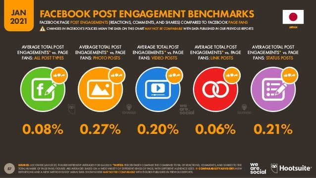 58 JAN 2021 SOURCE: FACEBOOK'S SELF-SERVICE ADVERTISING TOOLS (JAN 2021). NOTE: FACEBOOK'S TOOLS DO NOT PUBLISH AUDIENCE D...