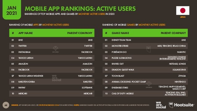 69 JAN 2021 SOURCE: APP ANNIE (JAN 2021). SEE STATEOFMOBILE2021.COM FOR MORE DETAILS. NOTE: RANKINGS BASED ON COMBINED DOW...