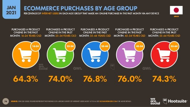 75 JAN 2021 SOURCES: STATISTA MARKET OUTLOOKS FOR E-COMMERCE, TRAVEL, MOBILITY, AND DIGITAL MEDIA (ACCESSED JAN 2021). FIG...