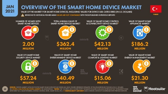 40 JAN 2021 SOURCE: STATISTA MARKET OUTLOOK FOR THE SMART HOME CATEGORY (ACCESSED JAN 2021). FIGURES REPRESENT ESTIMATES O...