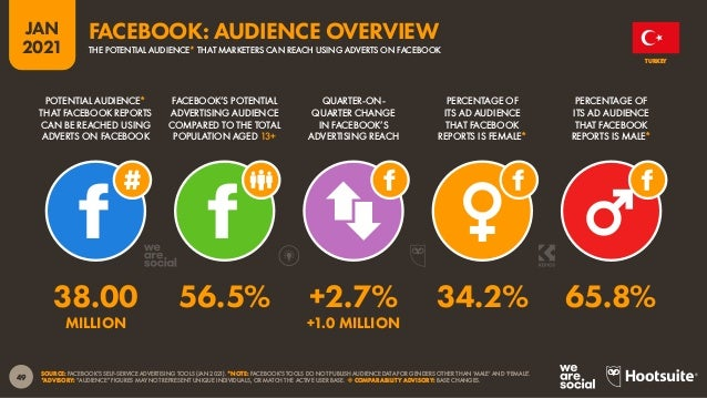 50 JAN 2021 SOURCE: FACEBOOK'S SELF-SERVICE ADVERTISING TOOLS (JAN 2021). BASED ON FACEBOOK USERS AGED 18 AND ABOVE. PERCE...