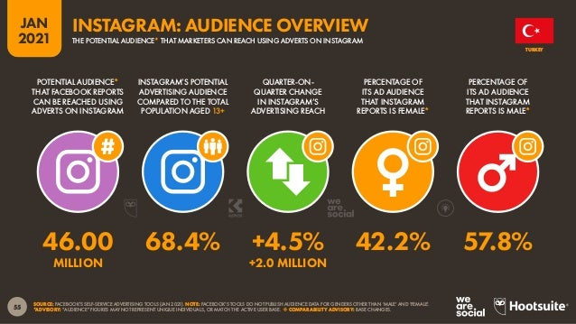 56 JAN 2021 SOURCE: FACEBOOK'S SELF-SERVICE ADVERTISING TOOLS (JAN 2021). NOTE: FACEBOOK'S TOOLS DO NOT PUBLISH AUDIENCE D...
