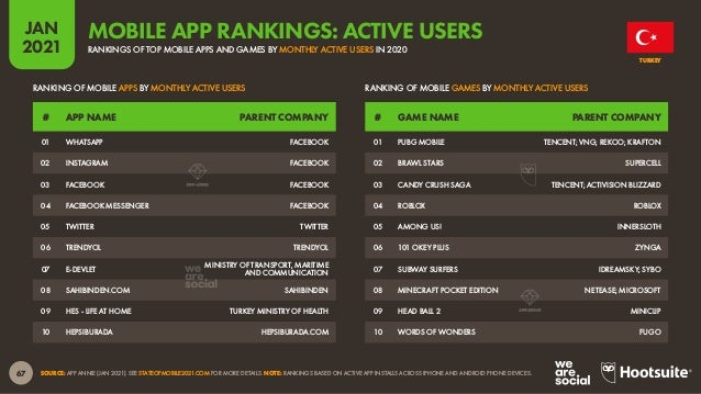 68 JAN 2021 SOURCE: APP ANNIE (JAN 2021). SEE STATEOFMOBILE2021.COM FOR MORE DETAILS. NOTE: RANKINGS BASED ON COMBINED DOW...