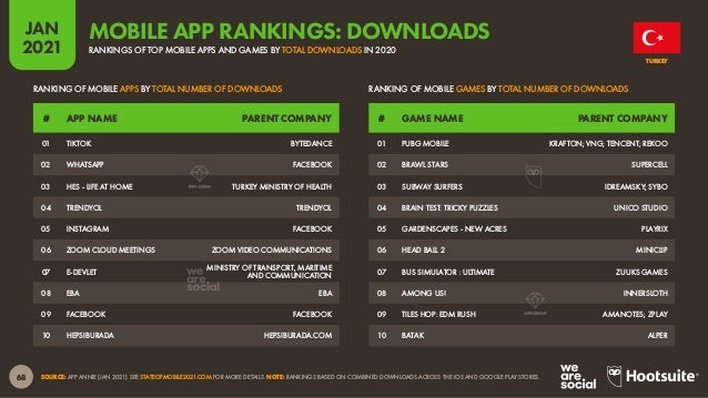 69 JAN 2021 SOURCE: APP ANNIE (JAN 2021). SEE STATEOFMOBILE2021.COM FOR MORE DETAILS. *NOTES: RANKINGS BASED ON COMBINED C...