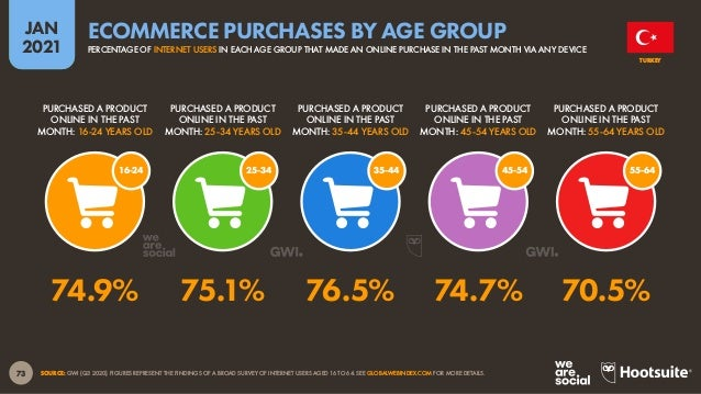 74 JAN 2021 SOURCES: STATISTA MARKET OUTLOOKS FOR E-COMMERCE, TRAVEL, MOBILITY, AND DIGITAL MEDIA (ACCESSED JAN 2021). FIG...