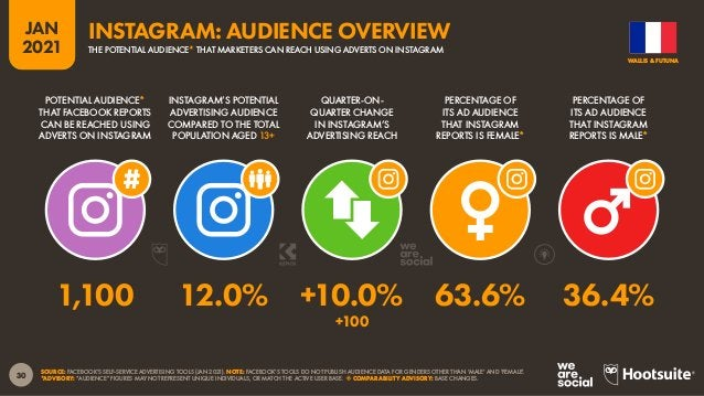 31 JAN 2021 SOURCE: FACEBOOK'S SELF-SERVICE ADVERTISING TOOLS (JAN 2021). NOTE: FACEBOOK'S TOOLS DO NOT PUBLISH AUDIENCE D...