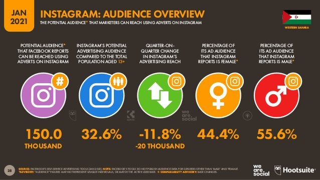 29 JAN 2021 SOURCE: FACEBOOK'S SELF-SERVICE ADVERTISING TOOLS (JAN 2021). NOTE: FACEBOOK'S TOOLS DO NOT PUBLISH AUDIENCE D...