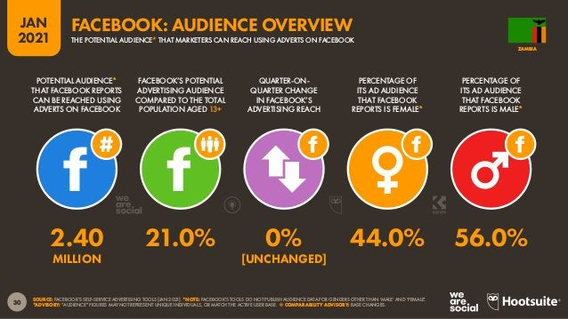 31 JAN 2021 SOURCE: FACEBOOK'S SELF-SERVICE ADVERTISING TOOLS (JAN 2021). BASED ON FACEBOOK USERS AGED 18 AND ABOVE. PERCE...