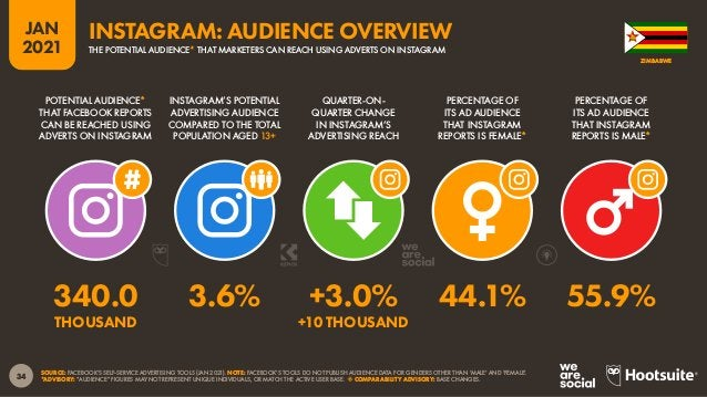 35 JAN 2021 SOURCE: FACEBOOK'S SELF-SERVICE ADVERTISING TOOLS (JAN 2021). NOTE: FACEBOOK'S TOOLS DO NOT PUBLISH AUDIENCE D...