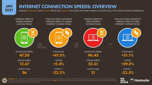 40 JAN 2021 SOURCE: OOKLA SPEEDTEST (JAN 2021). FIGURES REPRESENT AVERAGE DOWNLOAD SPEEDS FOR MOBILE INTERNET CONNECTIONS ...