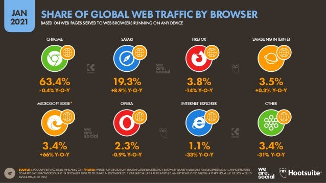 48 JAN 2021 SOURCE: GWI (Q3 2020). FIGURES REPRESENT THE FINDINGS OF A BROAD GLOBAL SURVEY OF INTERNET USERS AGED 16 TO 64...