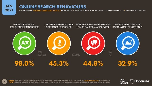 56 JAN 2021 SOURCE: GWI (Q3 2020). FIGURES REPRESENT THE FINDINGS OF A BROAD GLOBAL SURVEY OF INTERNET USERS AGED 16 TO 64...