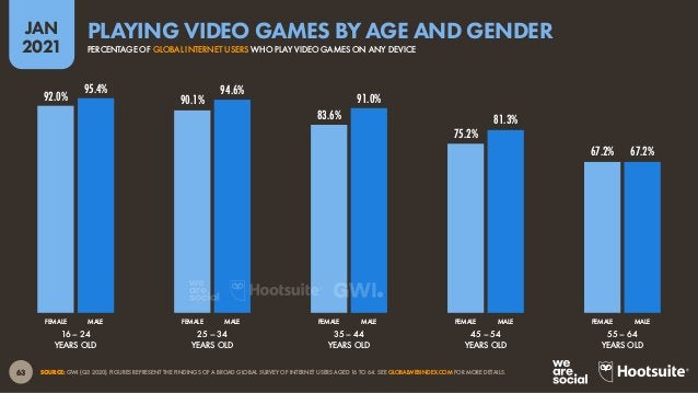 64 JAN 2021 SOURCE: GWI (Q3 2020). FIGURES REPRESENT THE FINDINGS OF A BROAD SURVEY OF INTERNET USERS AGED 16 TO 64. SEE G...