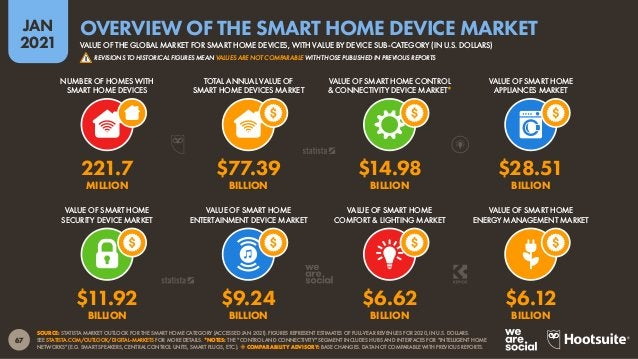 68 JAN 2021 SOURCE: STATISTA MARKET OUTLOOK FOR THE SMART HOME CATEGORY (ACCESSED JAN 2021). FIGURES REPRESENT ESTIMATES O...