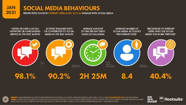 90 JAN 2021 SOURCE: GWI (Q3 2020). FIGURES REPRESENT THE FINDINGS OF A BROAD GLOBAL SURVEY OF INTERNET USERS AGED 16 TO 64...