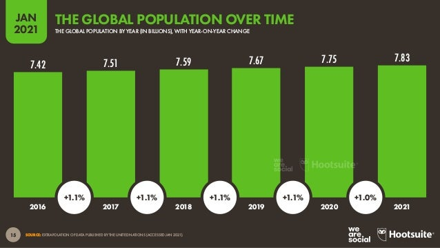 16 JAN 2021 SOURCE: EXTRAPOLATION OF DATA PUBLISHED BY THE UNITED NATIONS (ACCESSED JAN 2021). 678 666 644 614 598 594 606...