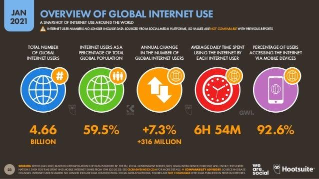 24 JAN 2021 SOURCES: ITU; CIA WORLD FACTBOOK; INTERNETWORLDSTATS; INTERNETLIVESTATS (ALL ACCESSED JAN 2021). *NOTE: ITU US...
