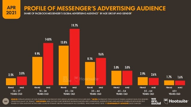 """102 APR 2021 SOURCE: EXTRAPOLATIONS OF DATA PUBLISHED IN FACEBOOK'S SELF-SERVICE ADVERTISING TOOLS (APR 2021). ADVISORY: """"..."""