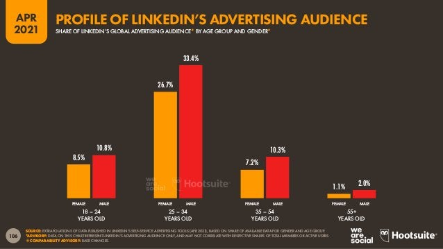 """107 APR 2021 SOURCE: EXTRAPOLATIONS OF DATA PUBLISHED IN LINKEDIN'S SELF-SERVICE ADVERTISING TOOLS (APR 2021). ADVISORY: """"..."""