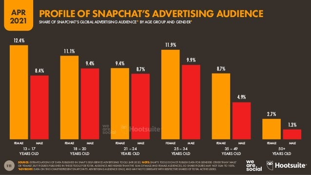 112 APR 2021 SOURCES: EXTRAPOLATIONS OF DATA PUBLISHED IN SNAP'S SELF-SERVICE ADVERTISING TOOLS (APR 2021); POPULATION DAT...
