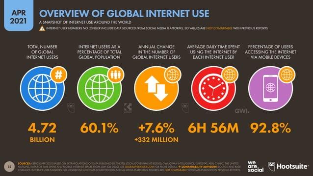 13 APR 2021 SOURCES: ITU; CIA WORLD FACTBOOK; INTERNETWORLDSTATS; INTERNETLIVESTATS (ALL ACCESSED APR 2021). *NOTE: ITU AN...
