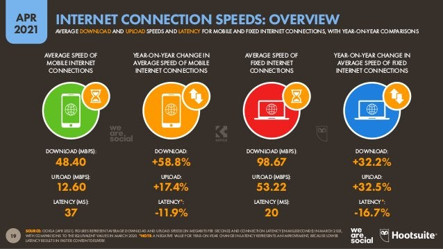 20 APR 2021 SOURCE: OOKLA (APR 2021). *NOTES: FIGURES REPRESENT AVERAGE DOWNLOAD SPEEDS FOR MOBILE INTERNET CONNECTIONS IN...