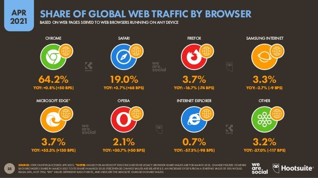 26 APR 2021 SOURCE: GWI (Q4 2020). FIGURES REPRESENT THE FINDINGS OF A BROAD GLOBAL SURVEY OF INTERNET USERS AGED 16 TO 64...