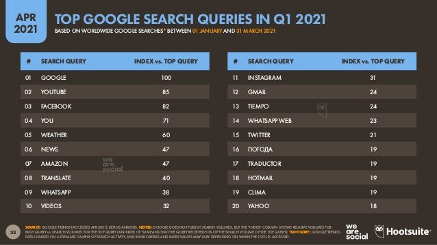 33 APR 2021 SOURCE: GWI (Q4 2020). FIGURES REPRESENT THE FINDINGS OF A BROAD GLOBAL SURVEY OF INTERNET USERS AGED 16 TO 64...