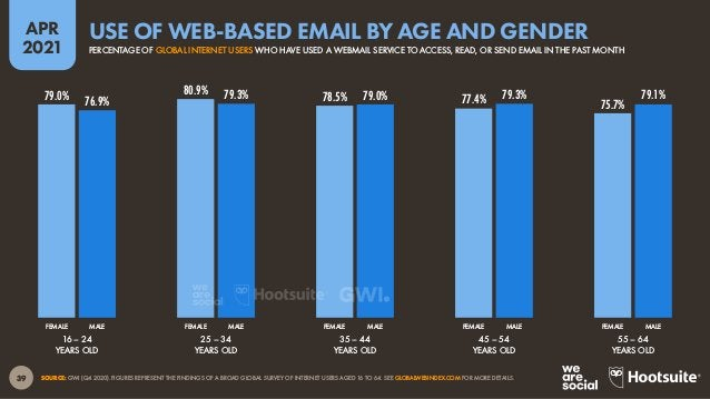 40 APR 2021 SOURCE: GWI (Q4 2020). FIGURES REPRESENT THE FINDINGS OF A BROAD GLOBAL SURVEY OF INTERNET USERS AGED 16 TO 64...