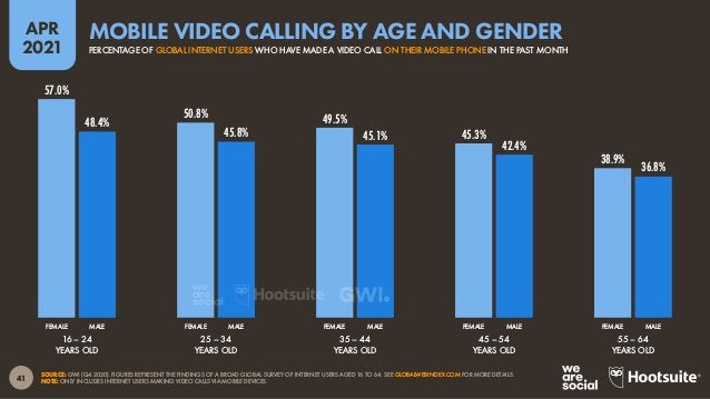 42 APR 2021 SOURCE: GWI (Q4 2020). FIGURES REPRESENT THE FINDINGS OF A BROAD GLOBAL SURVEY OF INTERNET USERS AGED 16 TO 64...