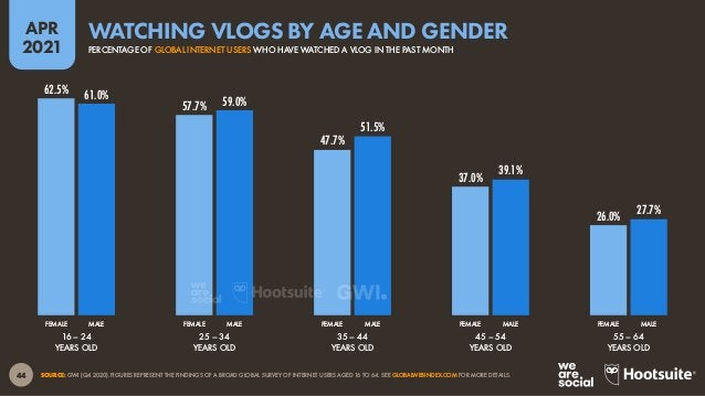 45 APR 2021 SOURCE: GWI (Q4 2020). FIGURES REPRESENT THE FINDINGS OF A BROAD GLOBAL SURVEY OF INTERNET USERS AGED 16 TO 64...