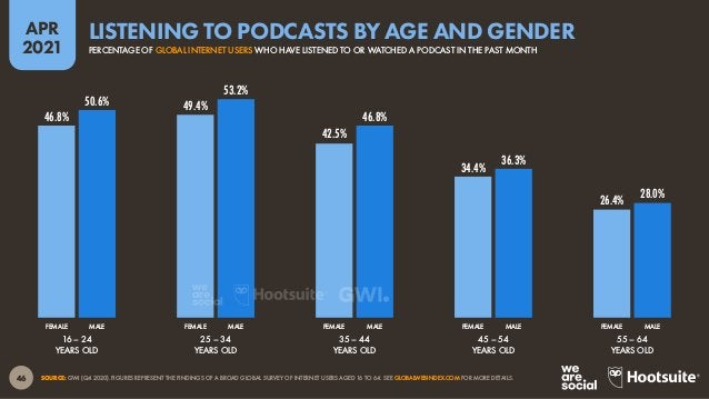 47 APR 2021 SOURCE: GWI (Q4 2020). FIGURES REPRESENT THE FINDINGS OF A BROAD GLOBAL SURVEY OF INTERNET USERS AGED 16 TO 64...