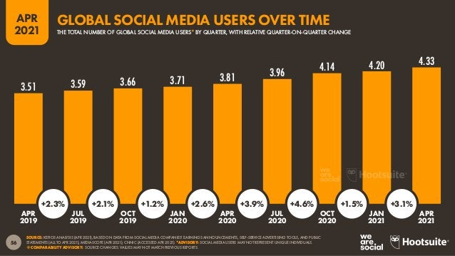 57 APR 2021 SOURCE: GWI (Q4 2020). FIGURES REPRESENT THE FINDINGS OF A BROAD GLOBAL SURVEY OF INTERNET USERS AGED 16 TO 64...