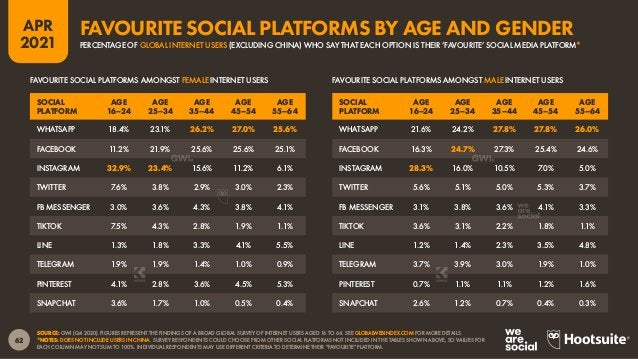 63 APR 2021 SOURCE: GWI (Q4 2020). FIGURES REPRESENT THE FINDINGS OF A BROAD GLOBAL SURVEY OF INTERNET USERS AGED 16 TO 64...