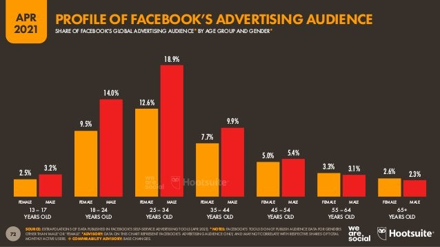 """73 APR 2021 SOURCE: EXTRAPOLATIONS OF DATA PUBLISHED IN FACEBOOK'S SELF-SERVICE ADVERTISING TOOLS (APR 2021). ADVISORY: """"R..."""