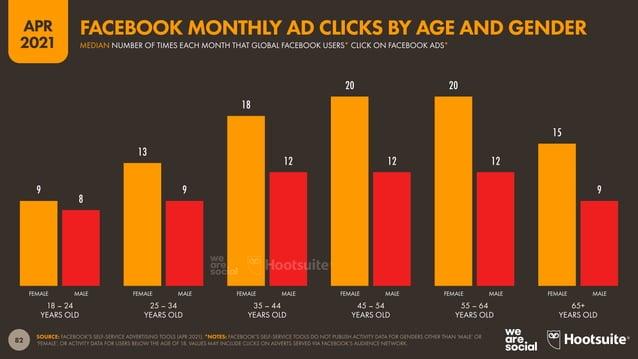 83 APR 2021 SOURCE: FACEBOOK'S SELF-SERVICE ADVERTISING TOOLS (APR 2021). *NOTES: FACEBOOK'S SELF-SERVICE TOOLS DO NOT PUB...