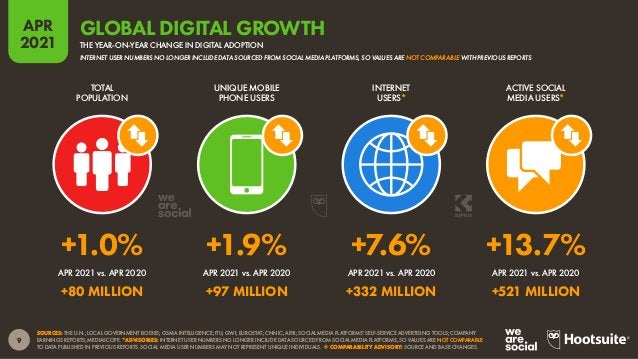 10 APR 2021 SOURCE: GWI (Q4 2020). FIGURES REPRESENT THE FINDINGS OF A BROAD GLOBAL SURVEY OF INTERNET USERS AGED 16 TO 64...
