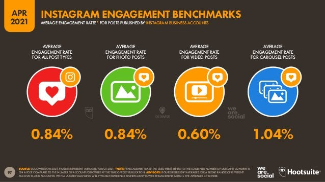"""98 APR 2021 SOURCE: LOCOWISE (APR 2021). FIGURES REPRESENT AVERAGES FOR Q1 2021. *NOTE: """"ENGAGEMENT RATE"""" (AS USED HERE) R..."""