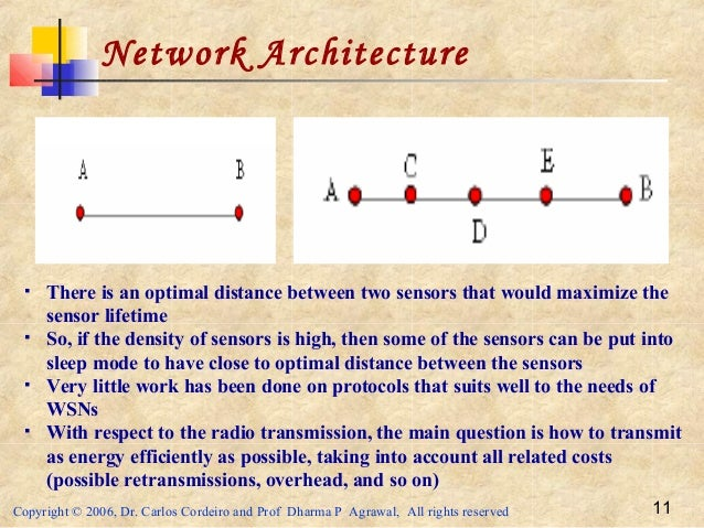 Copyright © 2006, Dr. Carlos Cordeiro and Prof Dharma P Agrawal, All rights reserved 11 Network Architecture  There is an...