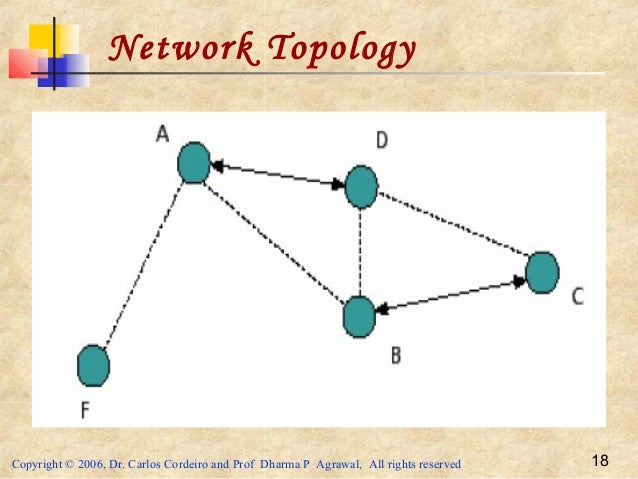 Copyright © 2006, Dr. Carlos Cordeiro and Prof Dharma P Agrawal, All rights reserved 18 Network Topology