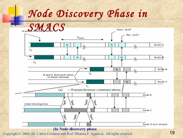 Copyright © 2006, Dr. Carlos Cordeiro and Prof Dharma P Agrawal, All rights reserved 19 Node Discovery Phase in SMACS (b) ...