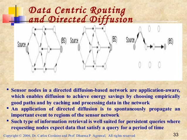 Copyright © 2006, Dr. Carlos Cordeiro and Prof Dharma P Agrawal, All rights reserved 33 Data Centric Routing and Directed ...