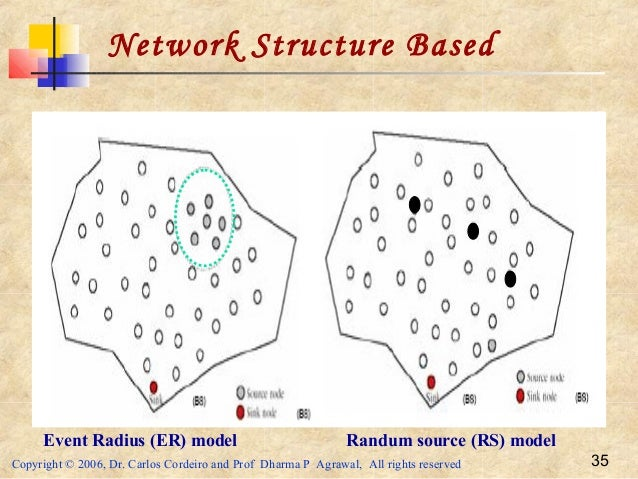 Copyright © 2006, Dr. Carlos Cordeiro and Prof Dharma P Agrawal, All rights reserved 35 Network Structure Based Event Radi...