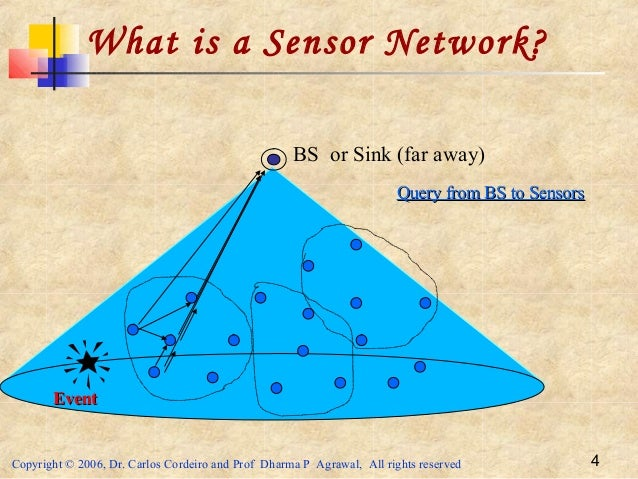 Copyright © 2006, Dr. Carlos Cordeiro and Prof Dharma P Agrawal, All rights reserved 4 BS or Sink (far away) What is a Sen...