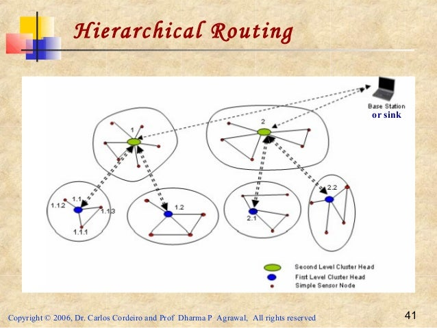 Copyright © 2006, Dr. Carlos Cordeiro and Prof Dharma P Agrawal, All rights reserved 41 Hierarchical Routing or sink