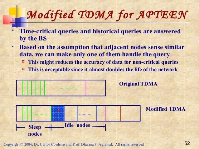 Copyright © 2006, Dr. Carlos Cordeiro and Prof Dharma P Agrawal, All rights reserved 52 Modified TDMA for APTEEN  Time-cr...