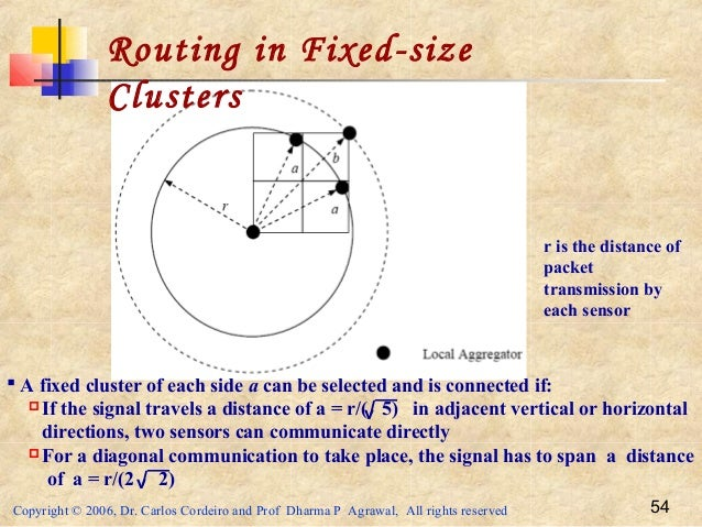 Copyright © 2006, Dr. Carlos Cordeiro and Prof Dharma P Agrawal, All rights reserved 54 Routing in Fixed-size Clusters  A...