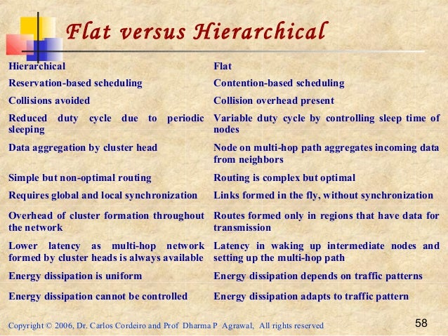 Copyright © 2006, Dr. Carlos Cordeiro and Prof Dharma P Agrawal, All rights reserved 58 Flat versus Hierarchical Hierarchi...