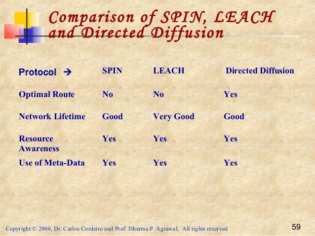 Copyright © 2006, Dr. Carlos Cordeiro and Prof Dharma P Agrawal, All rights reserved 59 Comparison of SPIN, LEACH and Dire...